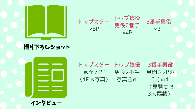 「TAKARAZUKA PRIME STAR PORTRAITS」番手による掲載ページの違い